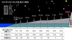 下田市大浦における試料採集の概念図